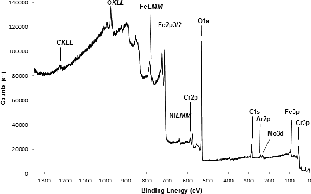 Figure 1 from Comparative study of the native oxide on 316L