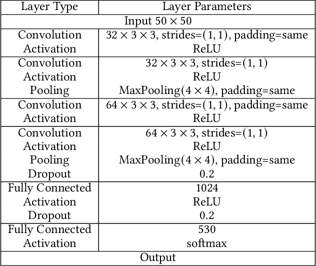 Figure 3 for Robust and Verifiable Information Embedding Attacks to Deep Neural Networks via Error-Correcting Codes