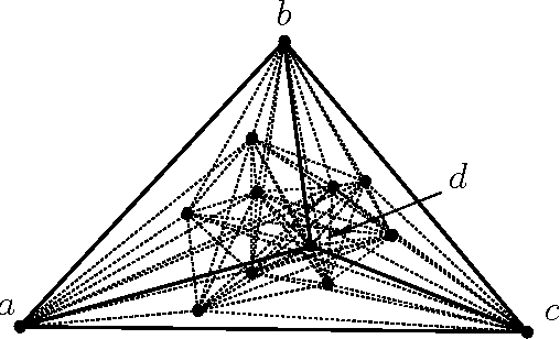 Figure 10: All the vertices inside the triangle 4abc will be connected to d.