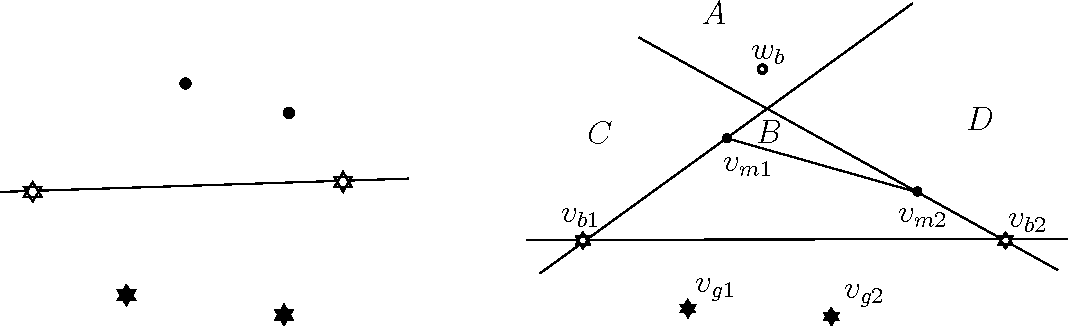 Figure 12: Left: The line containing the white-star points separates two black-dot points from two black-star points. Right: Illustration to the proof of Lemma 8.