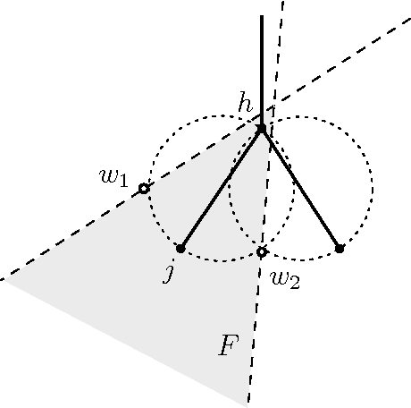 Figure 7: The wedge F around j ensures that j will be connected only to its parent and its children.