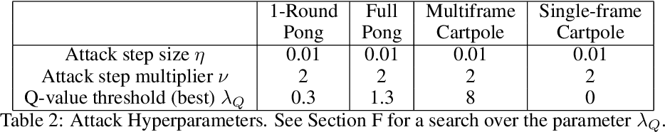 Figure 4 for Policy Smoothing for Provably Robust Reinforcement Learning