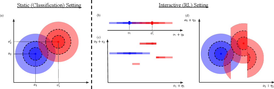 Figure 1 for Policy Smoothing for Provably Robust Reinforcement Learning