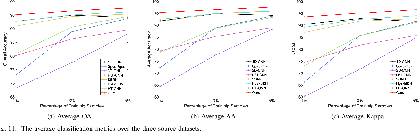 Figure 3 for Physically-Constrained Transfer Learning through Shared Abundance Space for Hyperspectral Image Classification