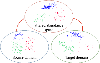 Figure 1 for Physically-Constrained Transfer Learning through Shared Abundance Space for Hyperspectral Image Classification