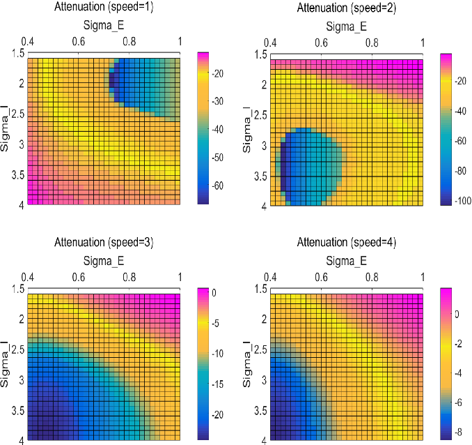 Figure 3 for Enhancing LGMD's Looming Selectivity for UAVs with Spatial-temporal Distributed Presynaptic Connection