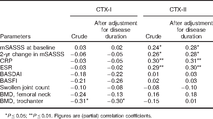 TABLE 2. Correlation matrix for the relation between CTX-I and CTX-II vs measures of disease activity and radiographic damage or progression in 83 patients with AS