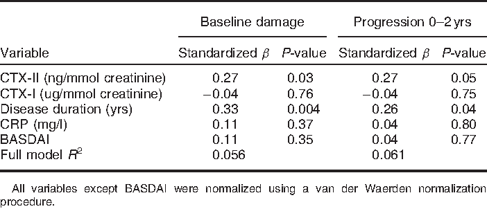 TABLE 3. Multivariate analysis of variables contributing to spinal damage at baseline or progression after 2 yrs follow-up (by mSASSS) in 83 patients with AS