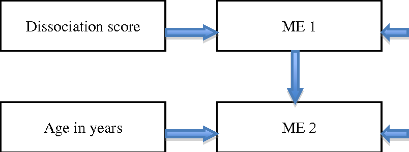 Figure 3 Regression-style model for dissociation and age in relation to MES induced in sessions 1 (ME 1) and 2 (ME 1)