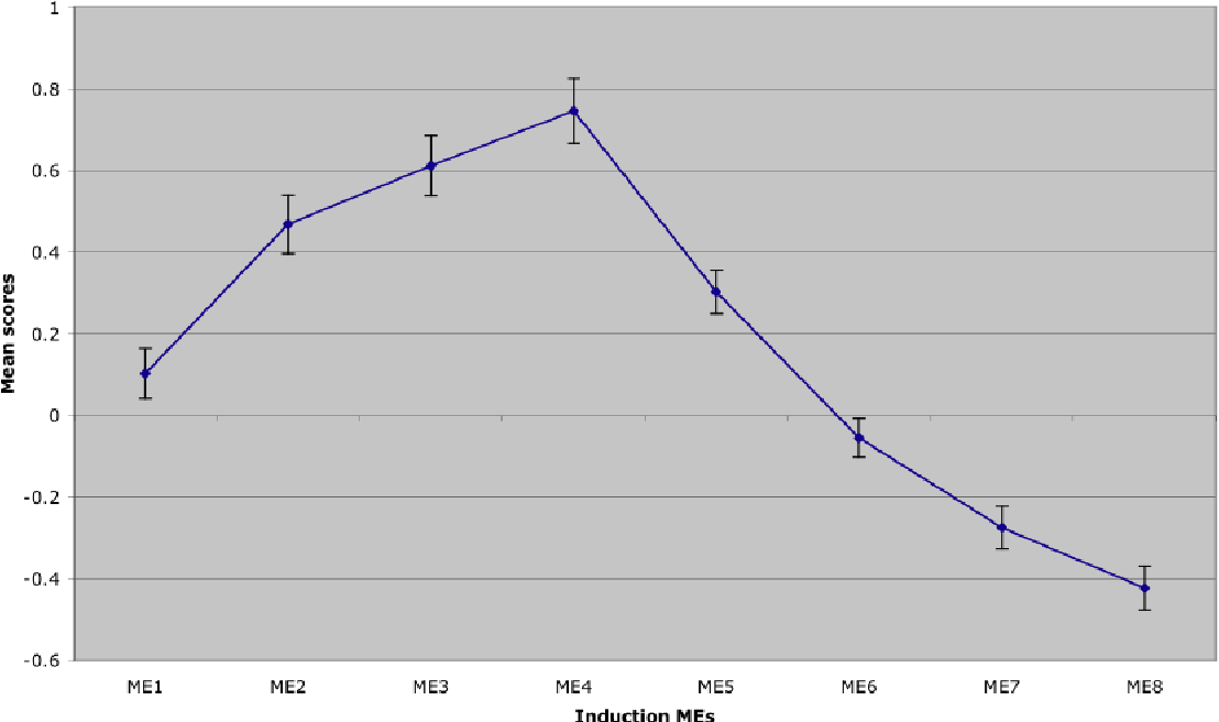 Figure 1 Average strength and direction of MEs reported across eight induction-test sessions
