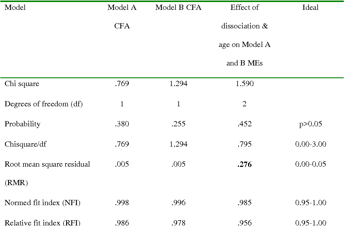Table 1 Estimates of Goodness of Fit for two confirmatory factor analyses and a regression-style structural equation follow-up analysis (no structural elements)*