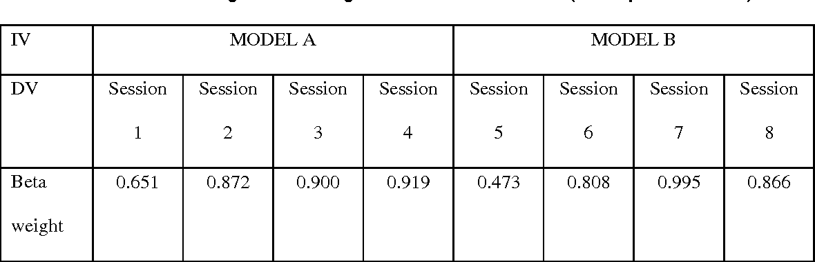 Table 2 Standardised regression weights for Models A and B (All at p<0.001 level)