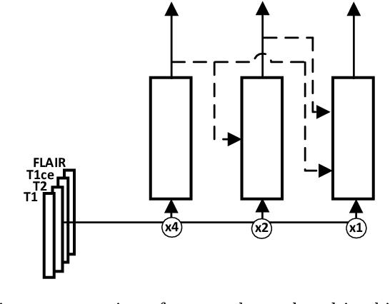Figure 1 for Glioma Segmentation with Cascaded Unet