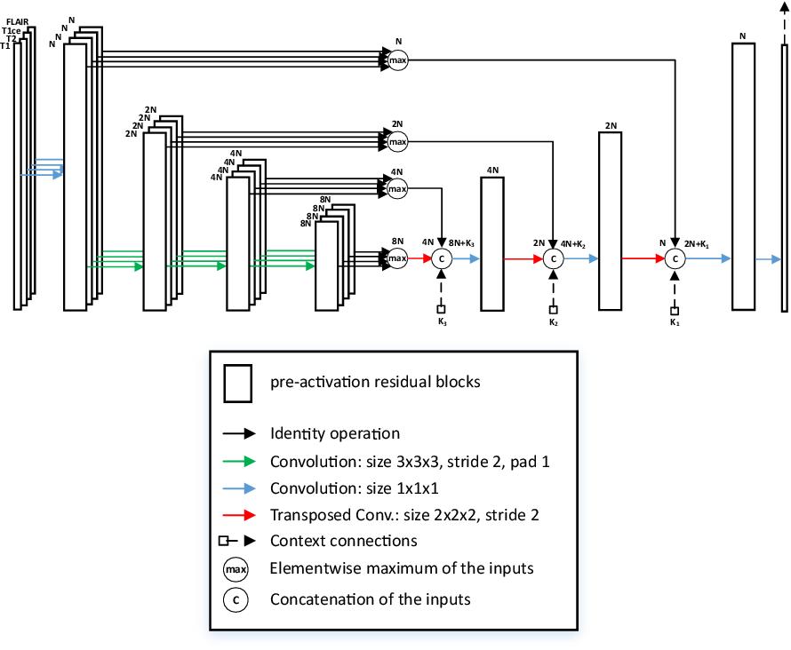 Figure 2 for Glioma Segmentation with Cascaded Unet