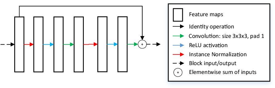 Figure 3 for Glioma Segmentation with Cascaded Unet