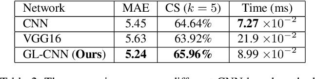Figure 4 for Ordinal Distribution Regression for Gait-based Age Estimation