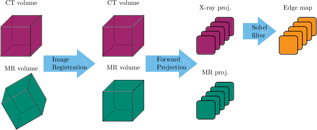 Figure 2 for Projection-to-Projection Translation for Hybrid X-ray and Magnetic Resonance Imaging