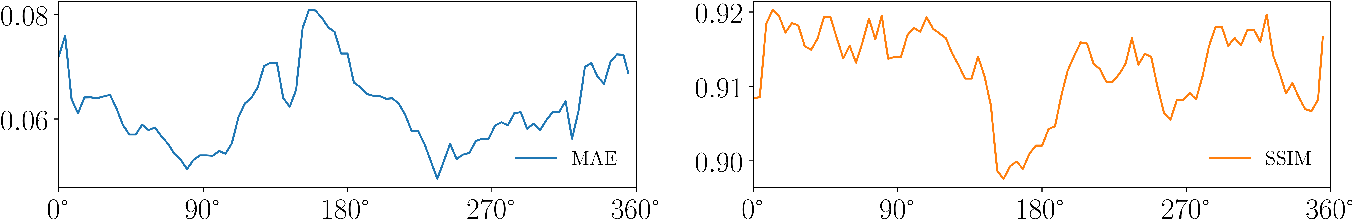Figure 4 for Projection-to-Projection Translation for Hybrid X-ray and Magnetic Resonance Imaging