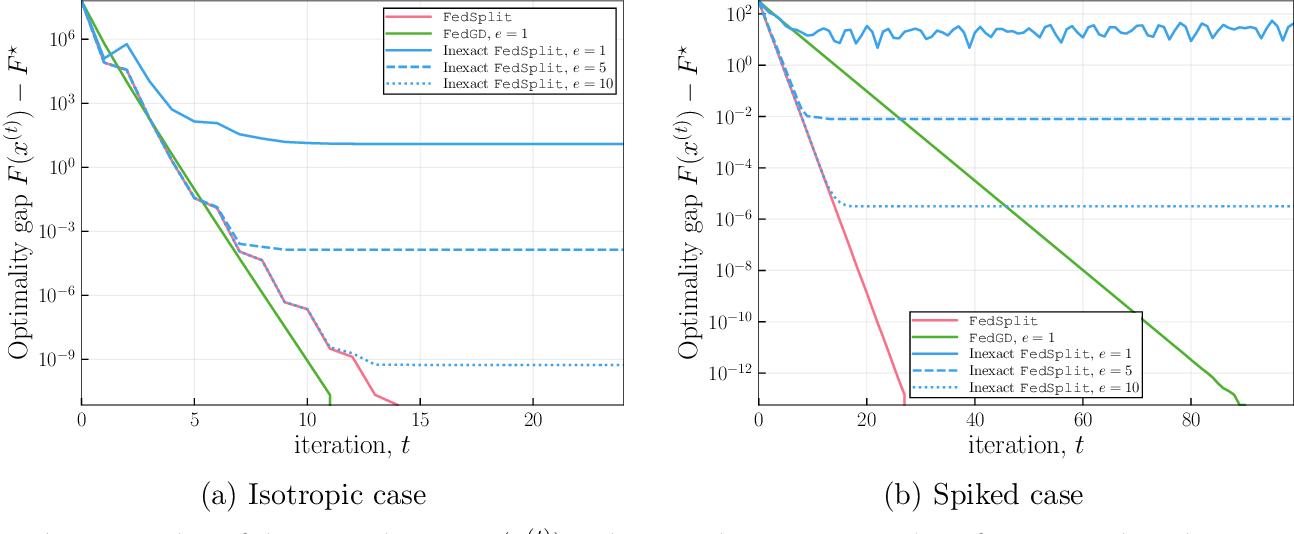 Figure 2 for FedSplit: An algorithmic framework for fast federated optimization