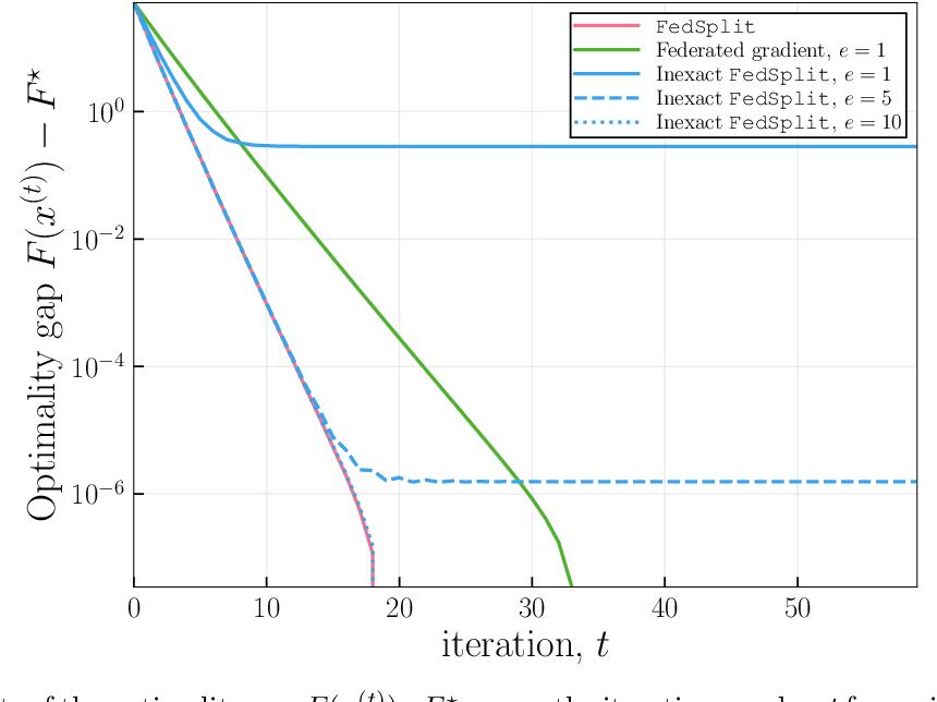 Figure 3 for FedSplit: An algorithmic framework for fast federated optimization
