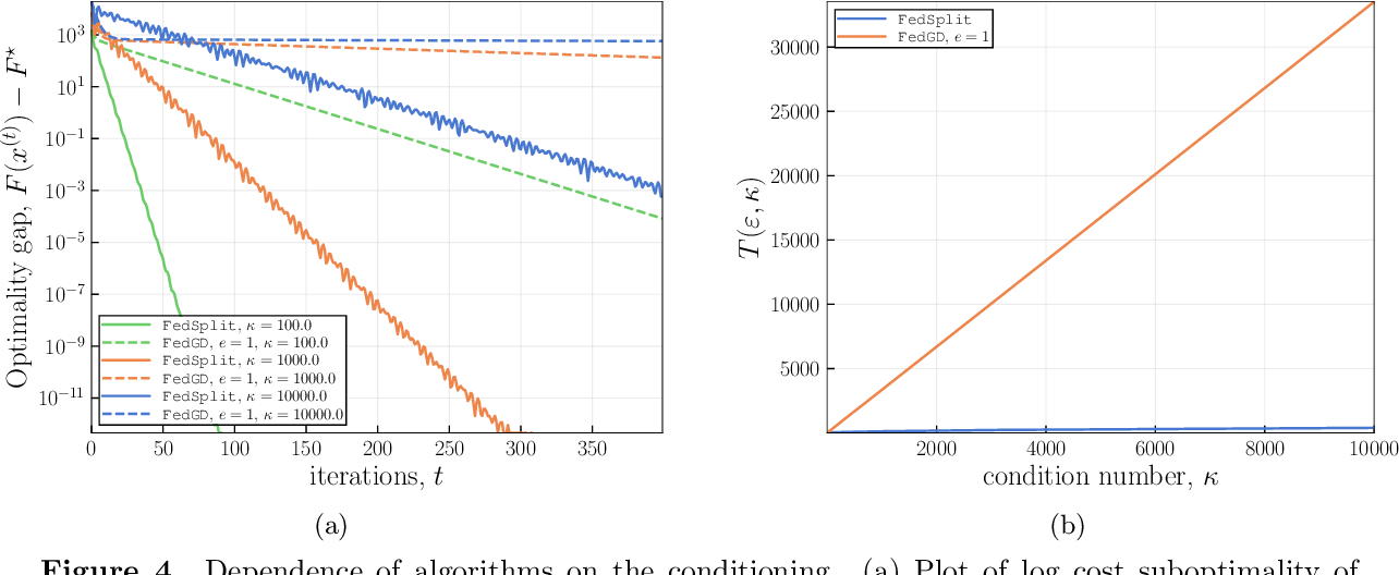 Figure 4 for FedSplit: An algorithmic framework for fast federated optimization