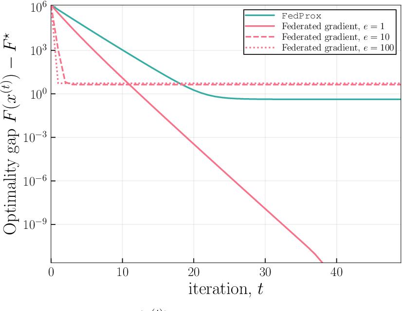 Figure 1 for FedSplit: An algorithmic framework for fast federated optimization