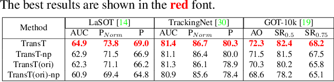 Figure 4 for Transformer Tracking