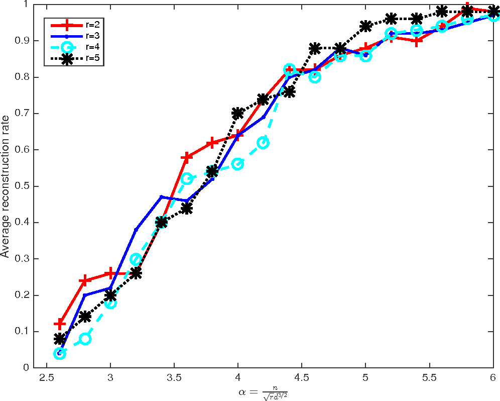 Figure 1 for On Polynomial Time Methods for Exact Low Rank Tensor Completion