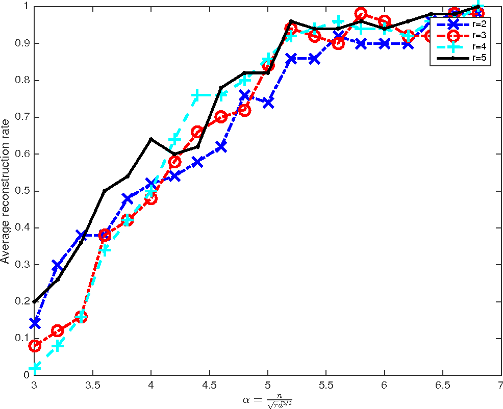 Figure 2 for On Polynomial Time Methods for Exact Low Rank Tensor Completion