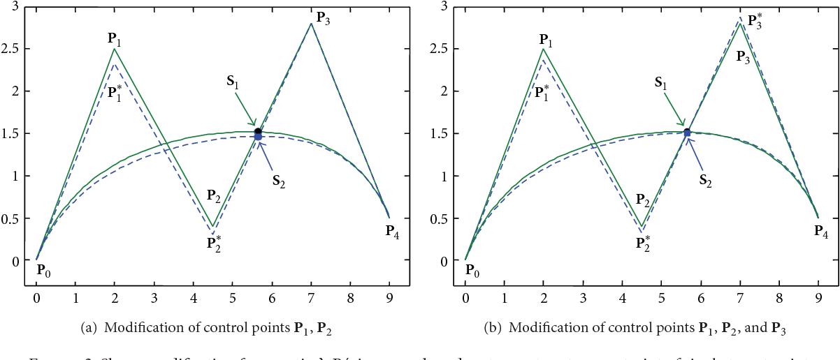 PDF] Shape Modification for -Bézier Curves Based on