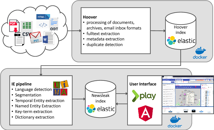 Figure 1 for A Multilingual Information Extraction Pipeline for Investigative Journalism