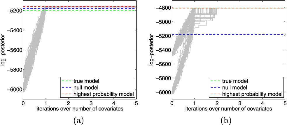 Figure 1 for On the Computational Complexity of High-Dimensional Bayesian Variable Selection