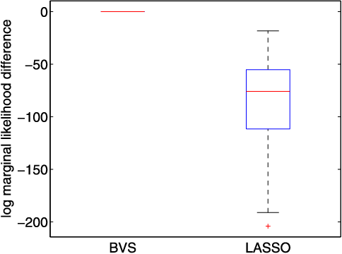 Figure 4 for On the Computational Complexity of High-Dimensional Bayesian Variable Selection