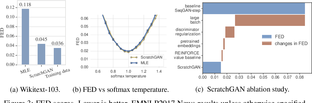 Figure 4 for Training language GANs from Scratch