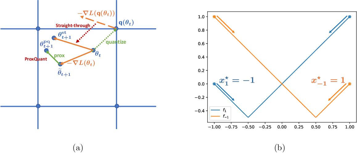 Figure 1 for ProxQuant: Quantized Neural Networks via Proximal Operators