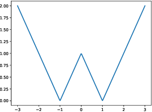 Figure 3 for ProxQuant: Quantized Neural Networks via Proximal Operators