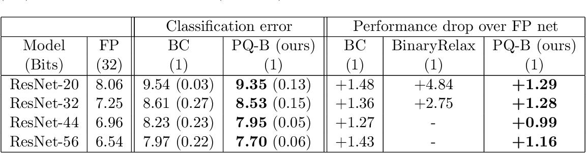 Figure 2 for ProxQuant: Quantized Neural Networks via Proximal Operators