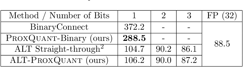 Figure 4 for ProxQuant: Quantized Neural Networks via Proximal Operators