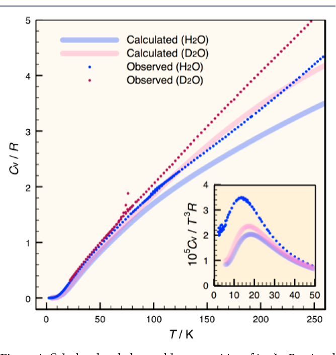 Figure 4. Calculated and observed heat capacities of ice Ih. Reprinted with permission from ref 30, J. Chem. Phys. 2012, 137, 204505. Copyright 2012 AIP Publishing LLC.