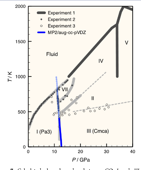 Figure 7. Calculated phase boundary between CO2-I and -III and experimentally inferred phase diagram. Reproduced from ref 32.