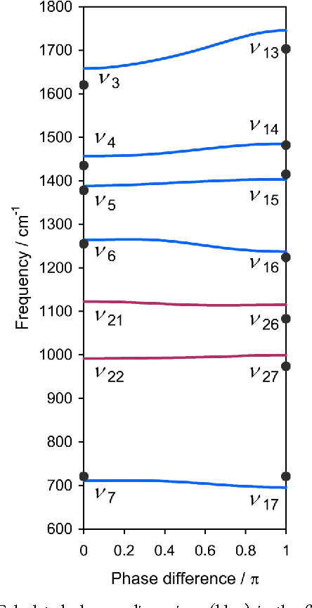 Figure 12. Calculated phonon dispersions (blue) in the β1 form and observed IR and Raman band positions (red) of solid formic acid. Reprinted with permission from ref 26, J. Chem. Phys. 2008, 129, 204104. Copyright 2008 AIP Publishing LLC.