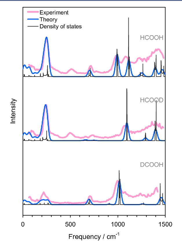 Figure 14. Simulated (blue) and observed (red) INS spectra of the β1 form of solid HCOOH, HCOOD, and DCOOH. Reprinted with permission from ref 26, J. Chem. Phys. 2008, 129, 204104. Copyright 2008 AIP Publishing LLC.