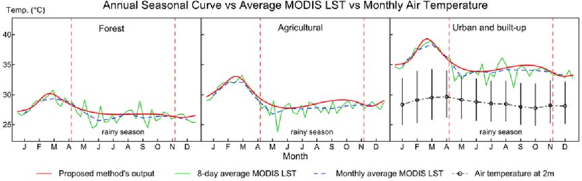 Figure 4 from Annual Seasonality Extraction Using the Cubic