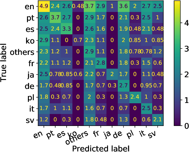 Figure 4 for Listen, Read, and Identify: Multimodal Singing Language Identification of Music