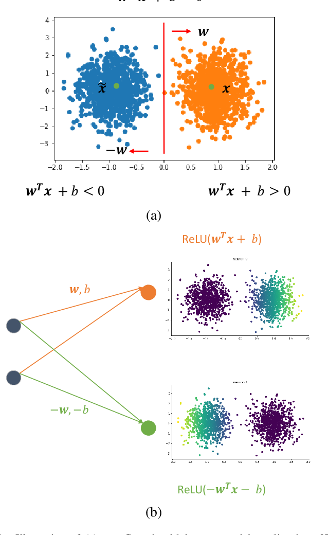 Figure 1 for From Two-Class Linear Discriminant Analysis to Interpretable Multilayer Perceptron Design