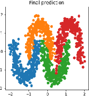 Figure 2 for From Two-Class Linear Discriminant Analysis to Interpretable Multilayer Perceptron Design