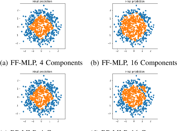 Figure 4 for From Two-Class Linear Discriminant Analysis to Interpretable Multilayer Perceptron Design