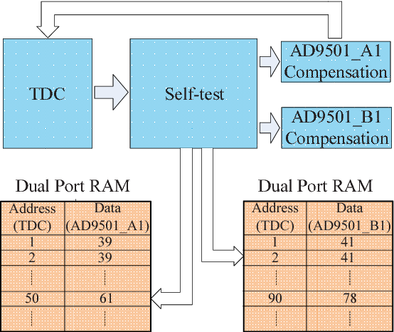 Large dynamic range high resolution digital delay generator based on ...