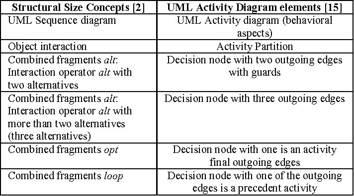 Identifying and localizing the inter consistency errors among uml table i ccuart Image collections