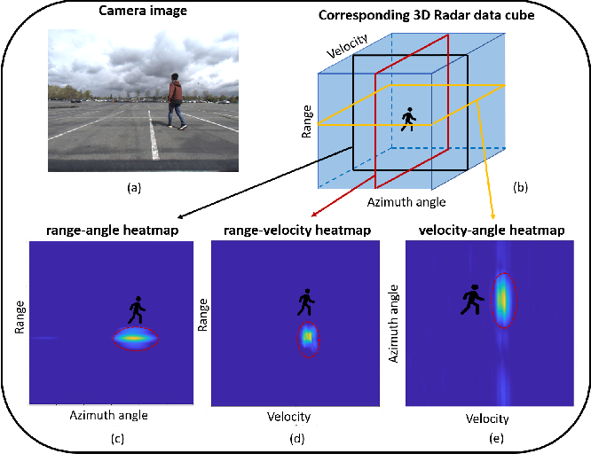 Figure 1 for RAMP-CNN: A Novel Neural Network for Enhanced Automotive Radar Object Recognition
